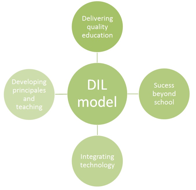 DIL model 2